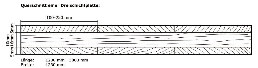 Dreischichtplatte_Querschnitt